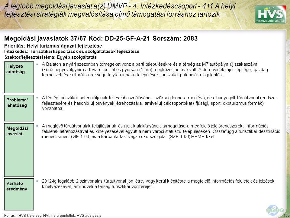 186 Forrás:HVS kistérségi HVI, helyi érintettek, HVS adatbázis Megoldási javaslatok 37/67 Kód: DD-25-GF-A-21 Sorszám: 2083 A legtöbb megoldási javasla
