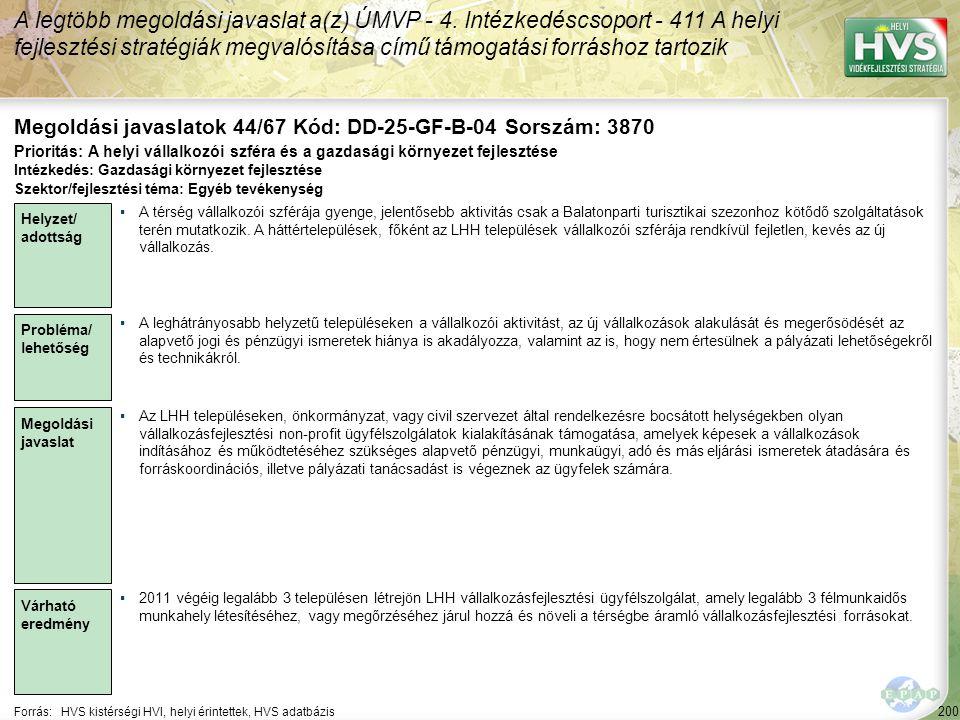 200 Forrás:HVS kistérségi HVI, helyi érintettek, HVS adatbázis Megoldási javaslatok 44/67 Kód: DD-25-GF-B-04 Sorszám: 3870 A legtöbb megoldási javasla