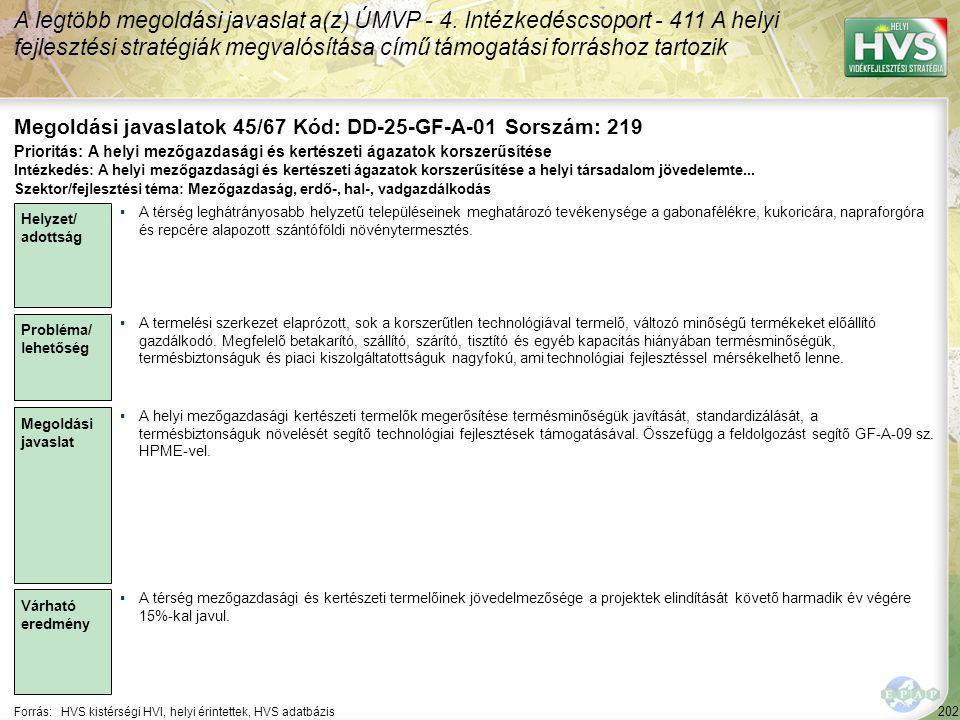 202 Forrás:HVS kistérségi HVI, helyi érintettek, HVS adatbázis Megoldási javaslatok 45/67 Kód: DD-25-GF-A-01 Sorszám: 219 A legtöbb megoldási javaslat