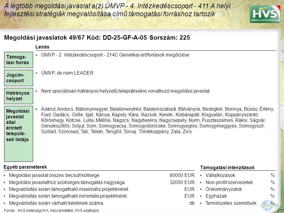 211 Forrás:HVS kistérségi HVI, helyi érintettek, HVS adatbázis A legtöbb megoldási javaslat a(z) ÚMVP - 4. Intézkedéscsoport - 411 A helyi fejlesztési
