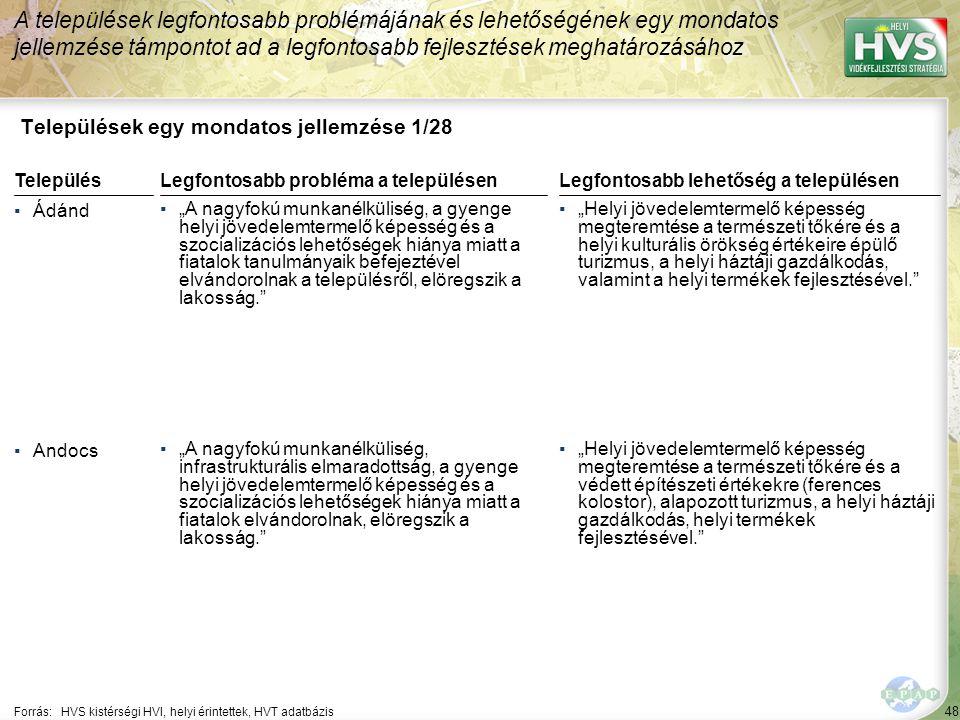 """48 Települések egy mondatos jellemzése 1/28 A települések legfontosabb problémájának és lehetőségének egy mondatos jellemzése támpontot ad a legfontosabb fejlesztések meghatározásához Forrás:HVS kistérségi HVI, helyi érintettek, HVT adatbázis TelepülésLegfontosabb probléma a településen ▪Ádánd ▪""""A nagyfokú munkanélküliség, a gyenge helyi jövedelemtermelő képesség és a szocializációs lehetőségek hiánya miatt a fiatalok tanulmányaik befejeztével elvándorolnak a településről, elöregszik a lakosság. ▪Andocs ▪""""A nagyfokú munkanélküliség, infrastrukturális elmaradottság, a gyenge helyi jövedelemtermelő képesség és a szocializációs lehetőségek hiánya miatt a fiatalok elvándorolnak, elöregszik a lakosság. Legfontosabb lehetőség a településen ▪""""Helyi jövedelemtermelő képesség megteremtése a természeti tőkére és a helyi kulturális örökség értékeire épülő turizmus, a helyi háztáji gazdálkodás, valamint a helyi termékek fejlesztésével. ▪""""Helyi jövedelemtermelő képesség megteremtése a természeti tőkére és a védett építészeti értékekre (ferences kolostor), alapozott turizmus, a helyi háztáji gazdálkodás, helyi termékek fejlesztésével."""