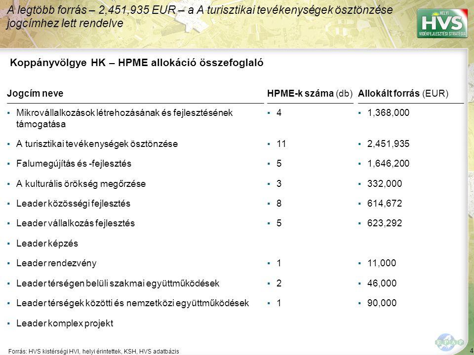 4 Forrás: HVS kistérségi HVI, helyi érintettek, KSH, HVS adatbázis A legtöbb forrás – 2,451,935 EUR – a A turisztikai tevékenységek ösztönzése jogcímh