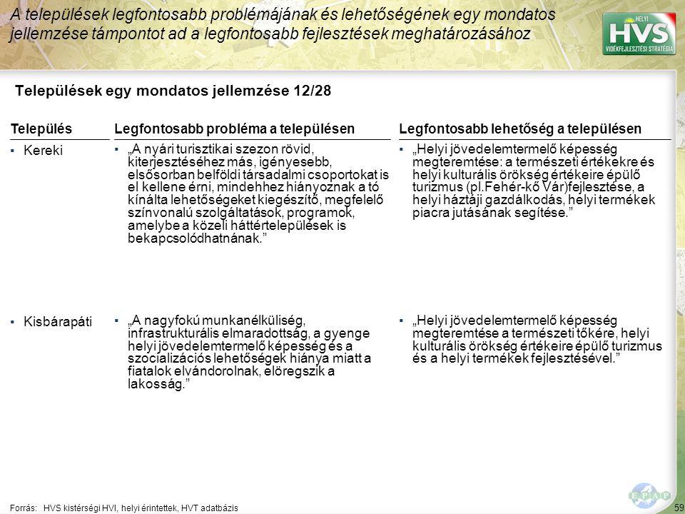 59 Települések egy mondatos jellemzése 12/28 A települések legfontosabb problémájának és lehetőségének egy mondatos jellemzése támpontot ad a legfonto