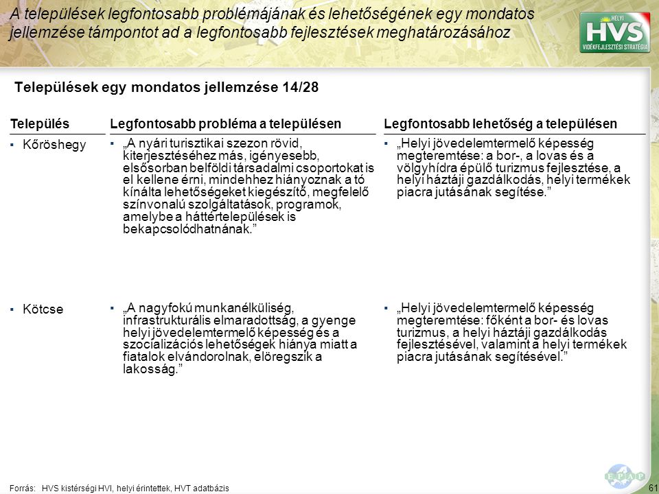 61 Települések egy mondatos jellemzése 14/28 A települések legfontosabb problémájának és lehetőségének egy mondatos jellemzése támpontot ad a legfonto