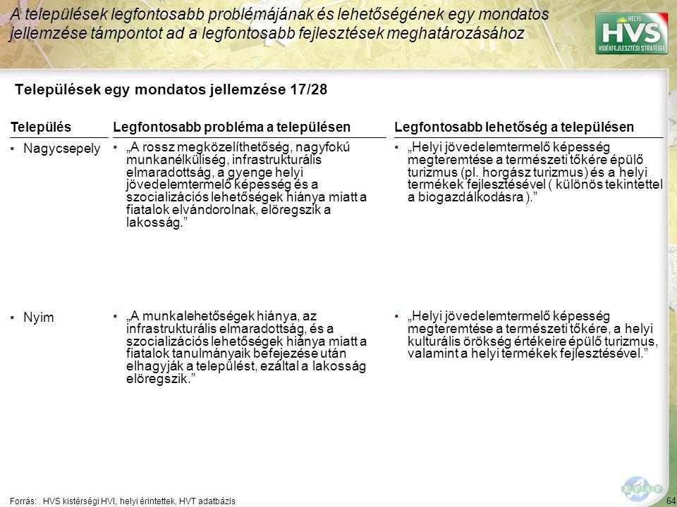 """64 Települések egy mondatos jellemzése 17/28 A települések legfontosabb problémájának és lehetőségének egy mondatos jellemzése támpontot ad a legfontosabb fejlesztések meghatározásához Forrás:HVS kistérségi HVI, helyi érintettek, HVT adatbázis TelepülésLegfontosabb probléma a településen ▪Nagycsepely ▪""""A rossz megközelíthetőség, nagyfokú munkanélküliség, infrastrukturális elmaradottság, a gyenge helyi jövedelemtermelő képesség és a szocializációs lehetőségek hiánya miatt a fiatalok elvándorolnak, elöregszik a lakosság. ▪Nyim ▪""""A munkalehetőségek hiánya, az infrastrukturális elmaradottság, és a szocializációs lehetőségek hiánya miatt a fiatalok tanulmányaik befejezése után elhagyják a települést, ezáltal a lakosság elöregszik. Legfontosabb lehetőség a településen ▪""""Helyi jövedelemtermelő képesség megteremtése a természeti tőkére épülő turizmus (pl."""