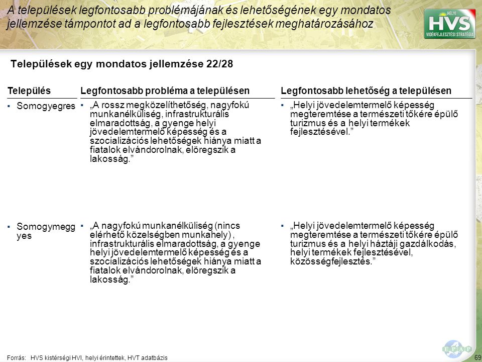 """69 Települések egy mondatos jellemzése 22/28 A települések legfontosabb problémájának és lehetőségének egy mondatos jellemzése támpontot ad a legfontosabb fejlesztések meghatározásához Forrás:HVS kistérségi HVI, helyi érintettek, HVT adatbázis TelepülésLegfontosabb probléma a településen ▪Somogyegres ▪""""A rossz megközelíthetőség, nagyfokú munkanélküliség, infrastrukturális elmaradottság, a gyenge helyi jövedelemtermelő képesség és a szocializációs lehetőségek hiánya miatt a fiatalok elvándorolnak, elöregszik a lakosság. ▪Somogymegg yes ▪""""A nagyfokú munkanélküliség (nincs elérhető közelségben munkahely), infrastrukturális elmaradottság, a gyenge helyi jövedelemtermelő képesség és a szocializációs lehetőségek hiánya miatt a fiatalok elvándorolnak, elöregszik a lakosság. Legfontosabb lehetőség a településen ▪""""Helyi jövedelemtermelő képesség megteremtése a természeti tőkére épülő turizmus és a helyi termékek fejlesztésével. ▪""""Helyi jövedelemtermelő képesség megteremtése a természeti tőkére épülő turizmus és a helyi háztáji gazdálkodás, helyi termékek fejlesztésével, közösségfejlesztés."""
