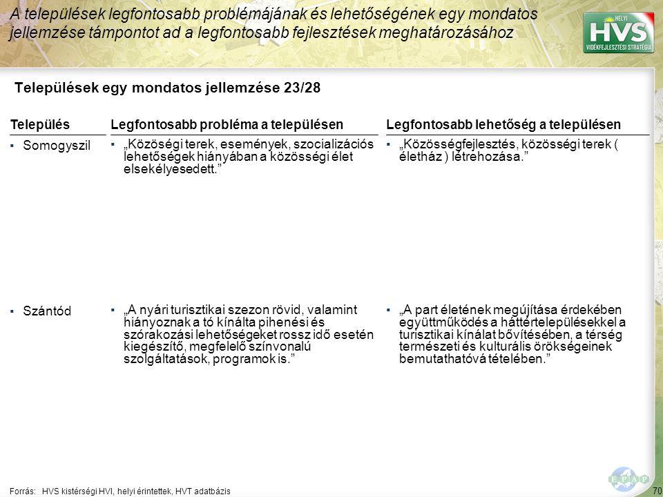 """70 Települések egy mondatos jellemzése 23/28 A települések legfontosabb problémájának és lehetőségének egy mondatos jellemzése támpontot ad a legfontosabb fejlesztések meghatározásához Forrás:HVS kistérségi HVI, helyi érintettek, HVT adatbázis TelepülésLegfontosabb probléma a településen ▪Somogyszil ▪""""Közöségi terek, események, szocializációs lehetőségek hiányában a közösségi élet elsekélyesedett. ▪Szántód ▪""""A nyári turisztikai szezon rövid, valamint hiányoznak a tó kínálta pihenési és szórakozási lehetőségeket rossz idő esetén kiegészítő, megfelelő színvonalú szolgáltatások, programok is. Legfontosabb lehetőség a településen ▪""""Közösségfejlesztés, közösségi terek ( életház ) létrehozása. ▪""""A part életének megújítása érdekében együttműködés a háttértelepülésekkel a turisztikai kínálat bővítésében, a térség természeti és kulturális örökségeinek bemutathatóvá tételében."""