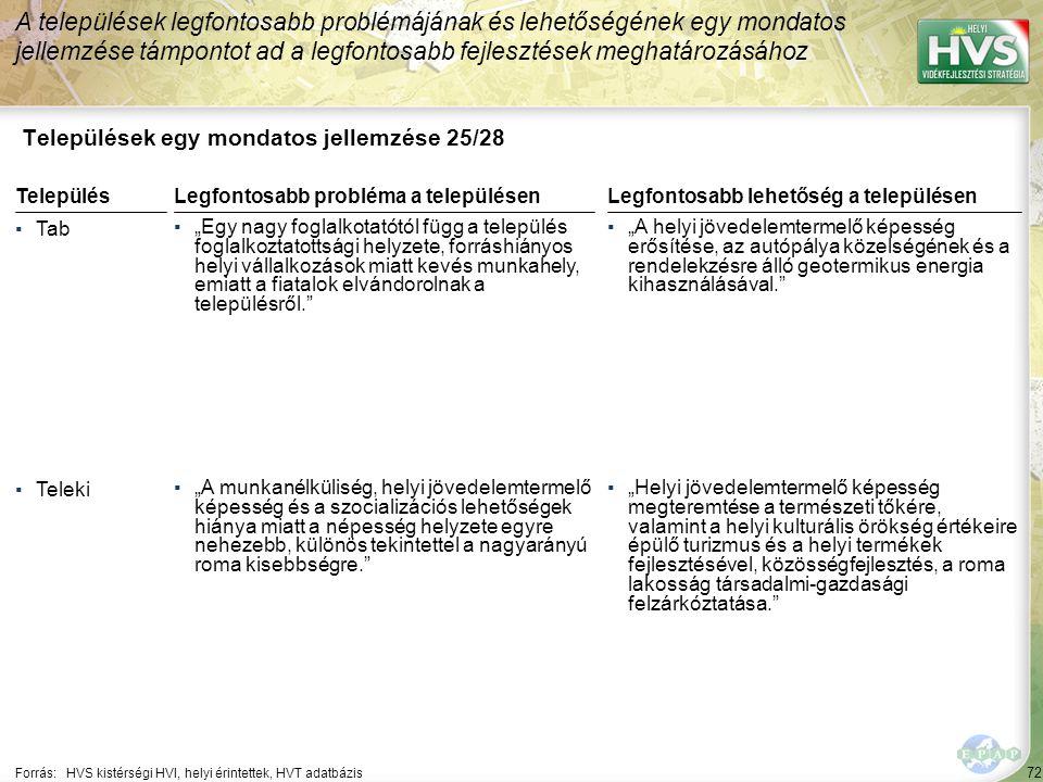 """72 Települések egy mondatos jellemzése 25/28 A települések legfontosabb problémájának és lehetőségének egy mondatos jellemzése támpontot ad a legfontosabb fejlesztések meghatározásához Forrás:HVS kistérségi HVI, helyi érintettek, HVT adatbázis TelepülésLegfontosabb probléma a településen ▪Tab ▪""""Egy nagy foglalkotatótól függ a település foglalkoztatottsági helyzete, forráshiányos helyi vállalkozások miatt kevés munkahely, emiatt a fiatalok elvándorolnak a településről. ▪Teleki ▪""""A munkanélküliség, helyi jövedelemtermelő képesség és a szocializációs lehetőségek hiánya miatt a népesség helyzete egyre nehezebb, különös tekintettel a nagyarányú roma kisebbségre. Legfontosabb lehetőség a településen ▪""""A helyi jövedelemtermelő képesség erősítése, az autópálya közelségének és a rendelekzésre álló geotermikus energia kihasználásával. ▪""""Helyi jövedelemtermelő képesség megteremtése a természeti tőkére, valamint a helyi kulturális örökség értékeire épülő turizmus és a helyi termékek fejlesztésével, közösségfejlesztés, a roma lakosság társadalmi-gazdasági felzárkóztatása."""
