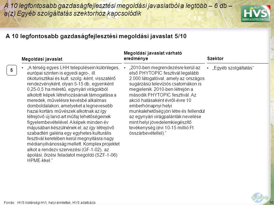 """96 A 10 legfontosabb gazdaságfejlesztési megoldási javaslat 5/10 Forrás:HVS kistérségi HVI, helyi érintettek, HVS adatbázis Szektor ▪""""Egyéb szolgáltatás A 10 legfontosabb gazdaságfejlesztési megoldási javaslatból a legtöbb – 6 db – a(z) Egyéb szolgáltatás szektorhoz kapcsolódik 5 ▪""""A térség egyes LHH településein különleges, európai szinten is egyedi agro-, ill."""