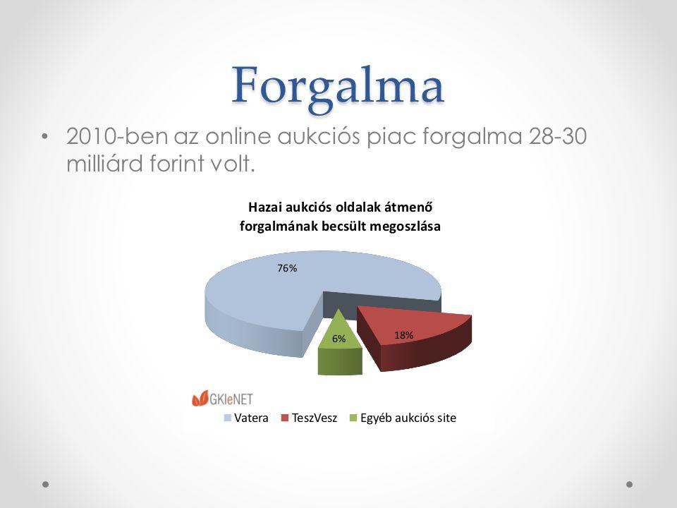 Forgalma • 2010-ben az online aukciós piac forgalma 28-30 milliárd forint volt.
