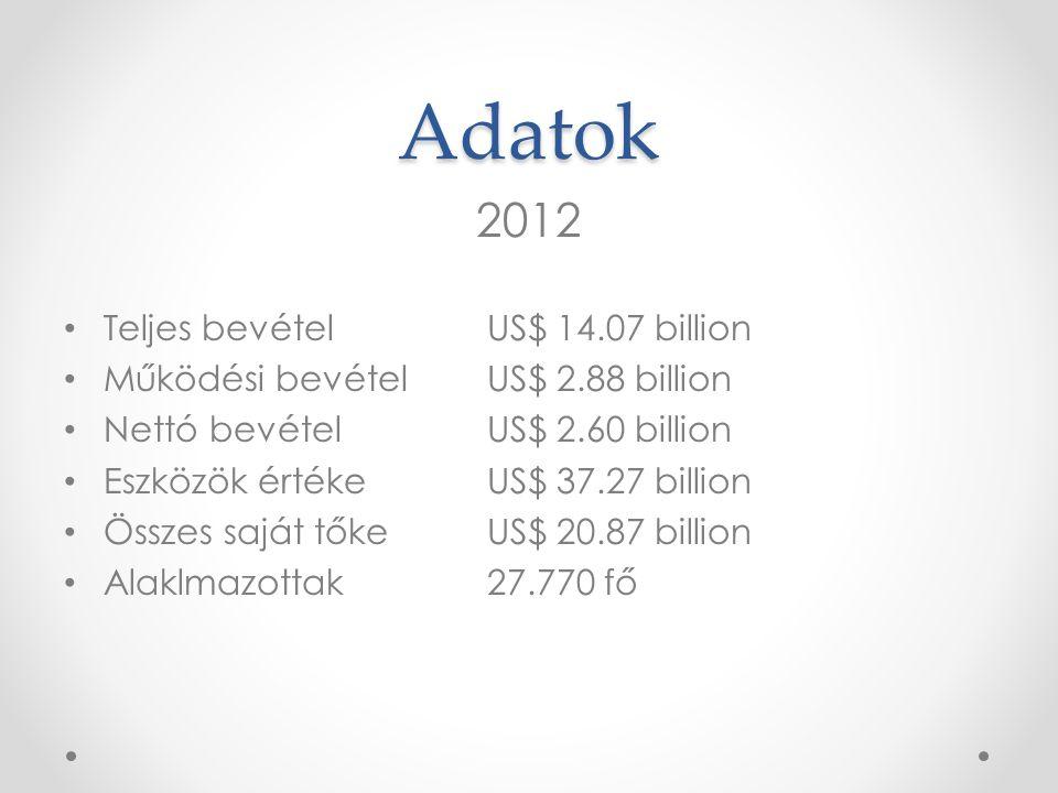 Adatok 2012 • Teljes bevétel US$ 14.07 billion • Működési bevételUS$ 2.88 billion • Nettó bevételUS$ 2.60 billion • Eszközök értékeUS$ 37.27 billion •