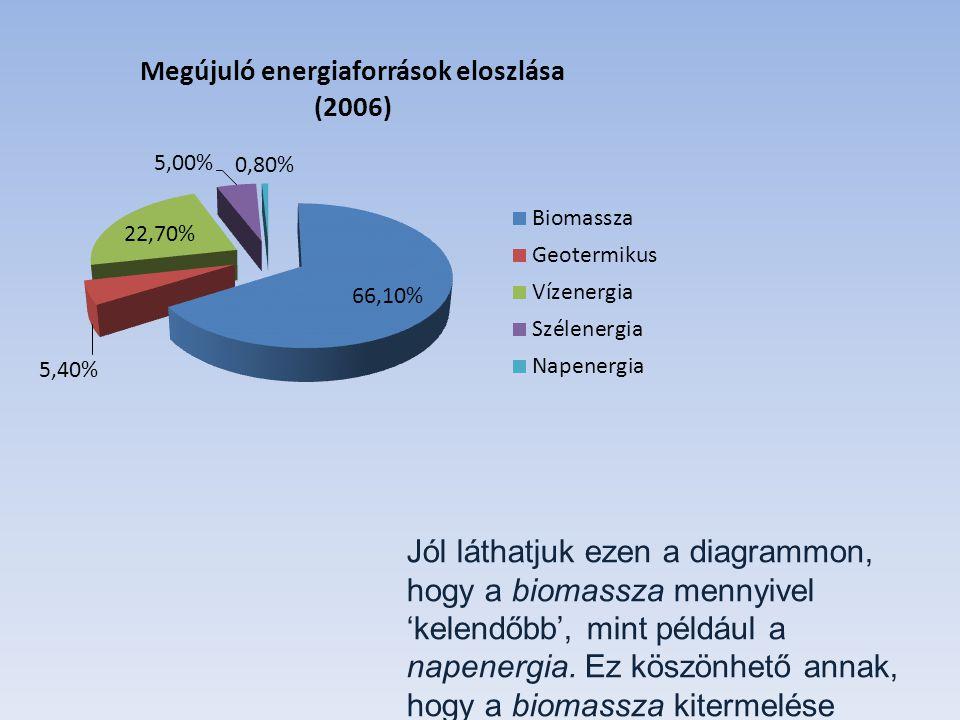 Jól láthatjuk ezen a diagrammon, hogy a biomassza mennyivel 'kelendőbb', mint például a napenergia.