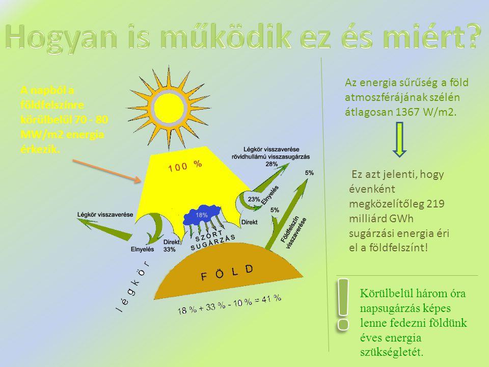 A napból a földfelszínre körülbelül 70 - 80 MW/m2 energia érkezik.