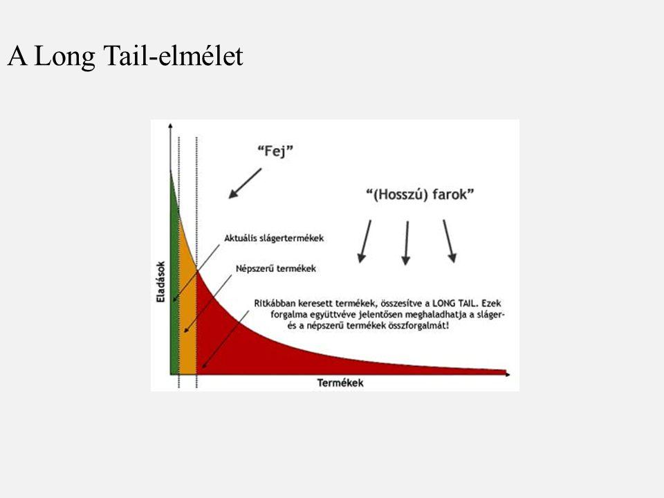 A Long Tail-elmélet