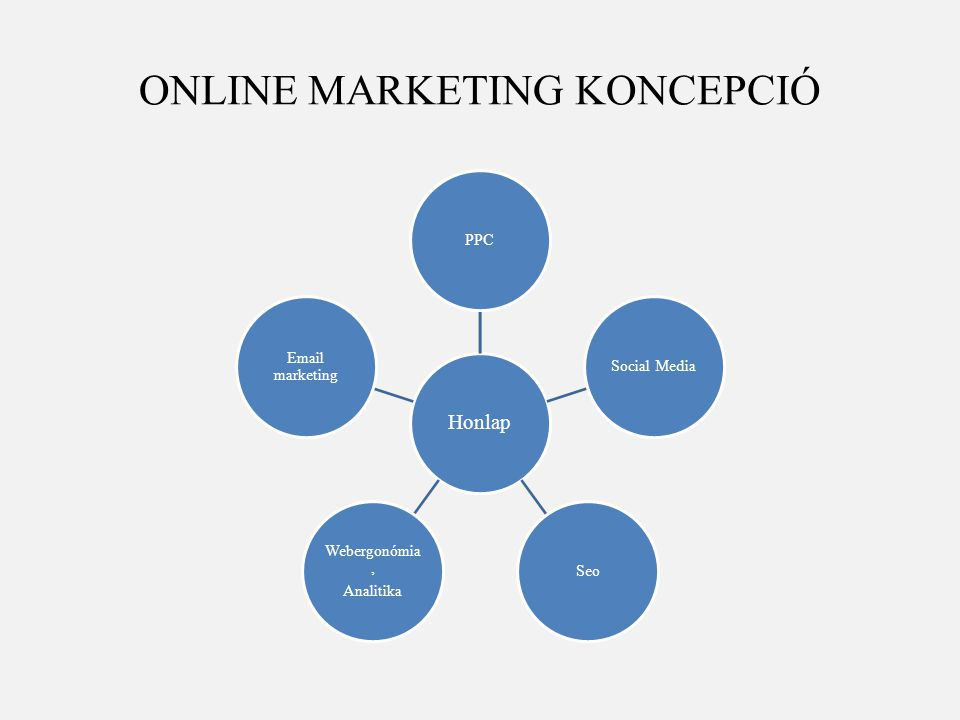 ONLINE MARKETING KONCEPCIÓ Honlap PPCSocial MediaSeo Webergonómia, Analitika Email marketing