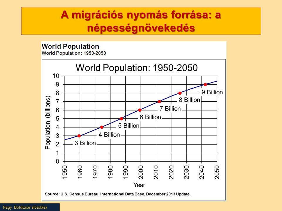 Nagy Boldizsár előadása A migrációs nyomás forrása: a népességnövekedés