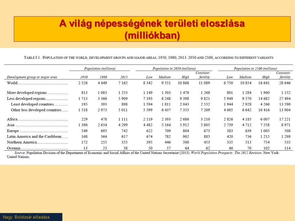 Nagy Boldizsár előadása A világ népességének területi eloszlása (milliókban)