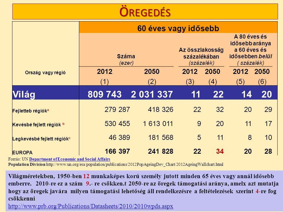 Ö REGEDÉS 60 éves vagy idősebb Száma Az összlakosság százalékában A 80 éves és idősebb aránya a 60 éves és idősebben belül (ezer) (százalék) Ország vagy régió 20122050 20122050 20122050 (1)(2) (3)(4) (5)(6) Világ809 7432 031 337 1122 1420 Fejletteb régiók a 279 287418 32622322029 Kevésbé fejlett régiók b 530 4551 613 0119201117 Legkevésbé fejlett régiók c 46 389181 568511810 EUROPA 166 397241 828 2234 2028 Forrás: UN Department of Economic and Social Affairs Population Division http://www.un.org/esa/population/publications/2012PopAgeingDev_Chart/2012AgeingWallchart.htmlDepartment of Economic and Social Affairs Világméretekben, 1950-ben 12 munkaképes korú személy jutott minden 65 éves vagy annál idősebb emberre.