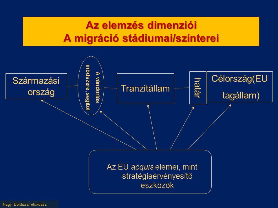 Nagy Boldizsár előadása Az elemzés dimenziói A migráció stádiumai/színterei Származási ország Tranzitállam Célország(EU tagállam) Az EU acquis elemei, mint stratégiaérvényesítő eszközök határ A vándorlás módszere, segítői