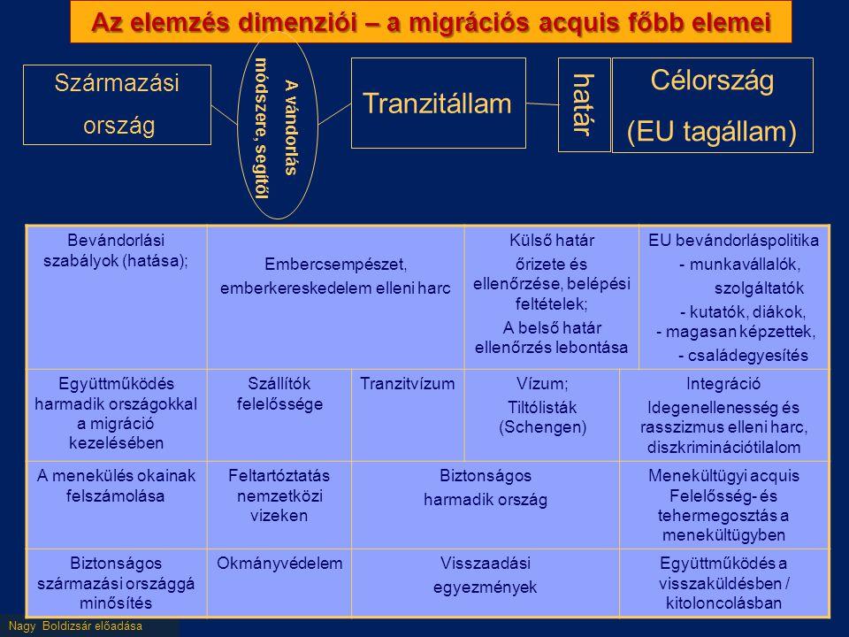 Nagy Boldizsár előadása Az elemzés dimenziói – a migrációs acquis főbb elemei Származási ország Tranzitállam Célország (EU tagállam) határ A vándorlás módszere, segítői Bevándorlási szabályok (hatása); Embercsempészet, emberkereskedelem elleni harc Külső határ őrizete és ellenőrzése, belépési feltételek; A belső határ ellenőrzés lebontása EU bevándorláspolitika - munkavállalók, szolgáltatók - kutatók, diákok, - magasan képzettek, - családegyesítés Együttműködés harmadik országokkal a migráció kezelésében Szállítók felelőssége TranzitvízumVízum; Tiltólisták (Schengen) Integráció Idegenellenesség és rasszizmus elleni harc, diszkriminációtilalom A menekülés okainak felszámolása Feltartóztatás nemzetközi vizeken Biztonságos harmadik ország Menekültügyi acquis Felelősség- és tehermegosztás a menekültügyben Biztonságos származási országgá minősítés OkmányvédelemVisszaadási egyezmények Együttműködés a visszaküldésben / kitoloncolásban
