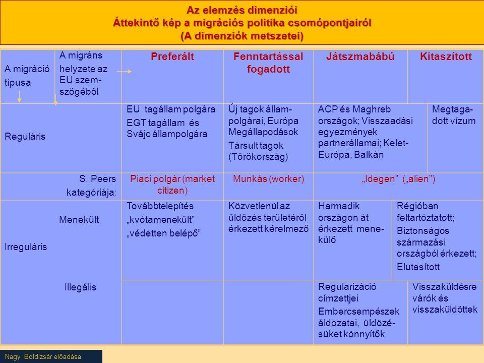 Nagy Boldizsár előadása Az elemzés dimenziói Áttekintő kép a migrációs politika csomópontjairól (A dimenziók metszetei) A migráció típusa A migráns helyzete az EU szem- szögéből PreferáltFenntartással fogadott JátszmabábúKitaszított Reguláris EU tagállam polgára EGT tagállam és Svájc állampolgára Új tagok állam- polgárai, Európa Megállapodások Társult tagok (Törökország) ACP és Maghreb országok; Visszaadási egyezmények partnerállamai; Kelet- Európa, Balkán Megtaga- dott vízum S.