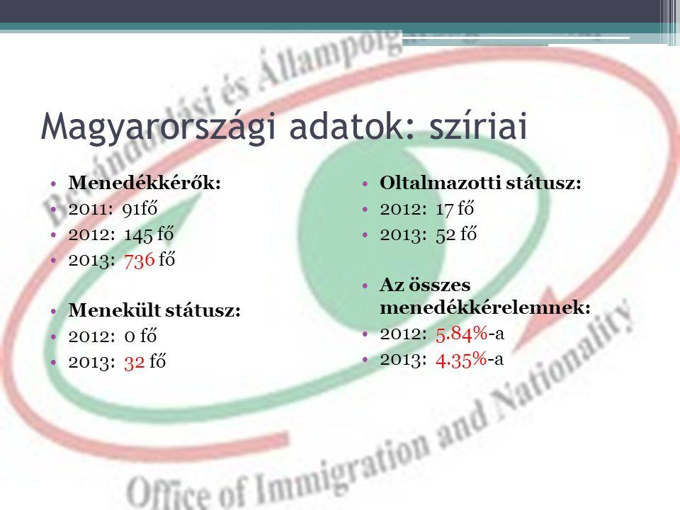 Magyarországi adatok: szíriai •Menedékkérők: •2011: 91fő •2012: 145 fő •2013: 736 fő •Menekült státusz: •2012: 0 fő •2013: 32 fő •Oltalmazotti státusz