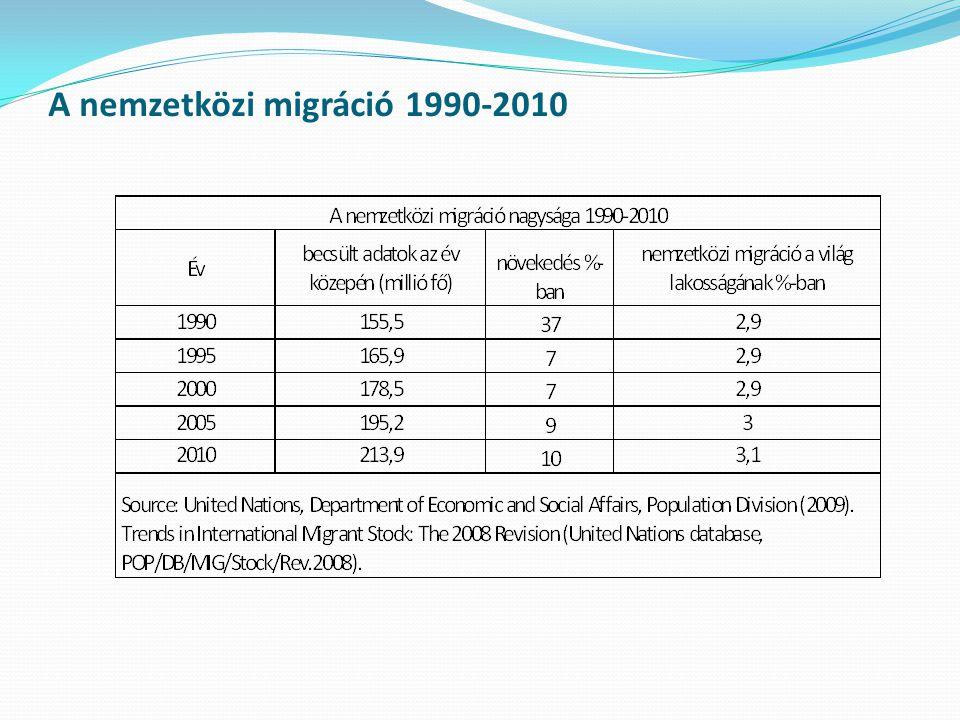 Európa és Közép-Ázsia  Európa és Közép-Ázsia országaiban 2010-ben összesen 76,6 millió migráns él, ami öt év alatt 5,1 milliós növekedést mutat és a teljes lakosság 8,7%- át jelenti  minden harmadik bevándorló ebben a régióban él  Albánia, Moldova, Grúzia és Litvánia még mindig jelentős elvándorlást mutat  a térségben Oroszország különleges helyet foglal el, ő a legnagyobb kibocsátó és befogadó ország: mintegy 12 millió állampolgára él külföldön és ugyanennyi külföldön született él ma Oroszországban