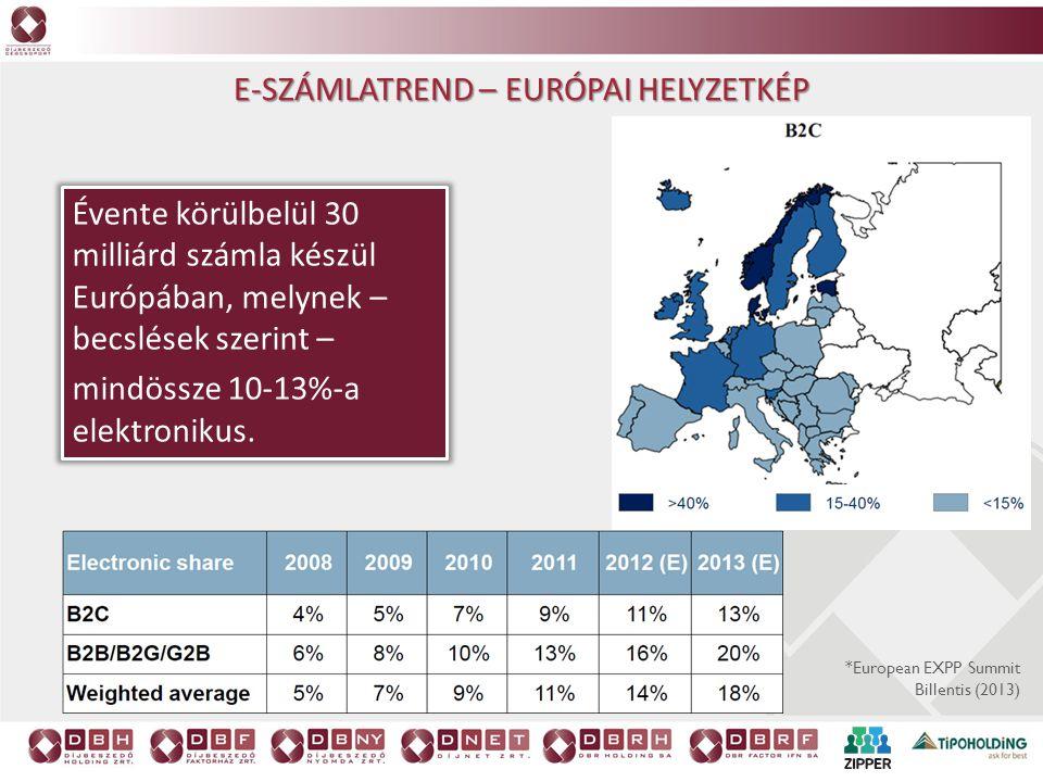 Évente körülbelül 30 milliárd számla készül Európában, melynek – becslések szerint – mindössze 10-13%-a elektronikus. *European EXPP Summit Billentis