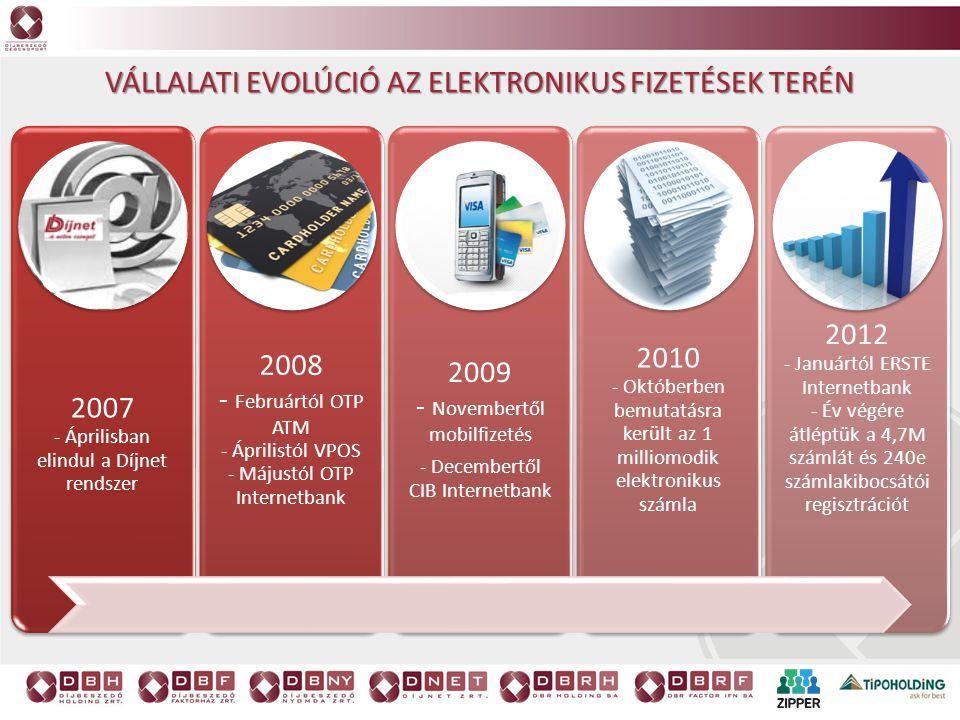VÁLLALATI EVOLÚCIÓ AZ ELEKTRONIKUS FIZETÉSEK TERÉN 2007 - Áprilisban elindul a Díjnet rendszer 2008 - Februártól OTP ATM - Áprilistól VPOS - Májustól
