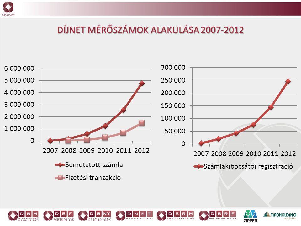 DÍJNET MÉRŐSZÁMOK ALAKULÁSA 2007-2012