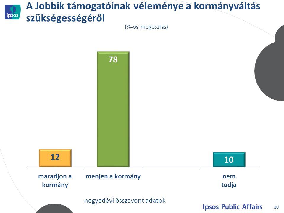A Jobbik támogatóinak véleménye a kormányváltás szükségességéről 10 (%-os megoszlás) negyedévi összevont adatok