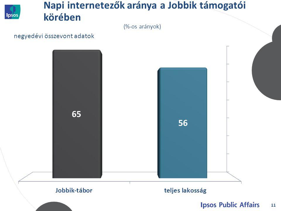 Napi internetezők aránya a Jobbik támogatói körében 11 (%-os arányok)