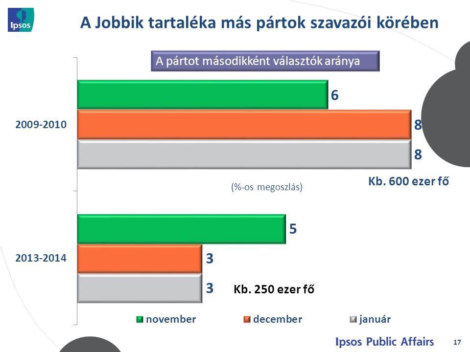 A Jobbik tartaléka más pártok szavazói körében 17