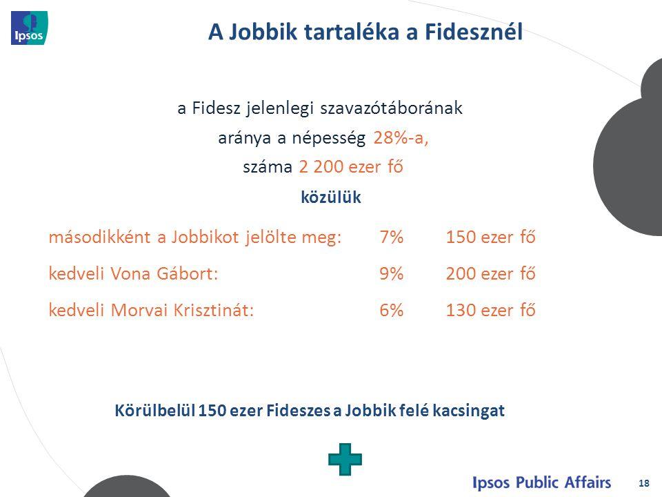 18 a Fidesz jelenlegi szavazótáborának aránya a népesség 28%-a, száma 2 200 ezer fő közülük másodikként a Jobbikot jelölte meg:7%150 ezer fő kedveli V