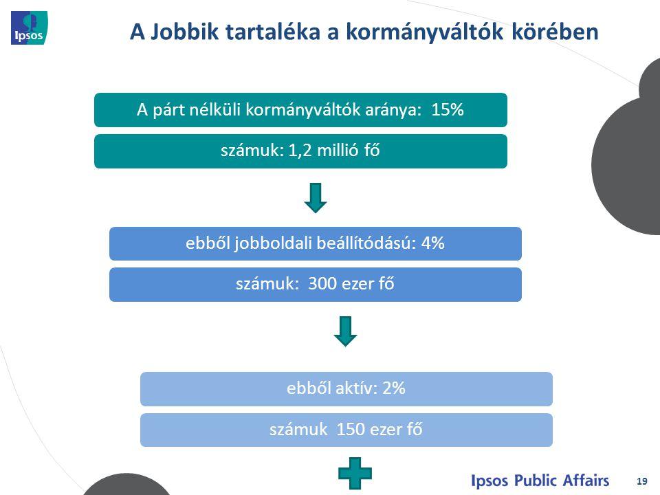 19 A Jobbik tartaléka a kormányváltók körében A párt nélküli kormányváltók aránya: 15%számuk: 1,2 millió főebből jobboldali beállítódású: 4%számuk: 300 ezer főebből aktív: 2%számuk 150 ezer fő