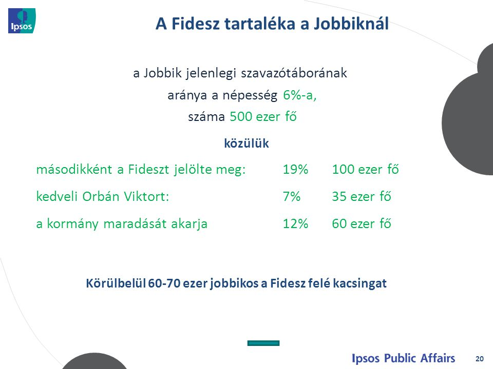 20 a Jobbik jelenlegi szavazótáborának aránya a népesség 6%-a, száma 500 ezer fő közülük másodikként a Fideszt jelölte meg:19%100 ezer fő kedveli Orbán Viktort:7%35 ezer fő a kormány maradását akarja12%60 ezer fő Körülbelül 60-70 ezer jobbikos a Fidesz felé kacsingat A Fidesz tartaléka a Jobbiknál