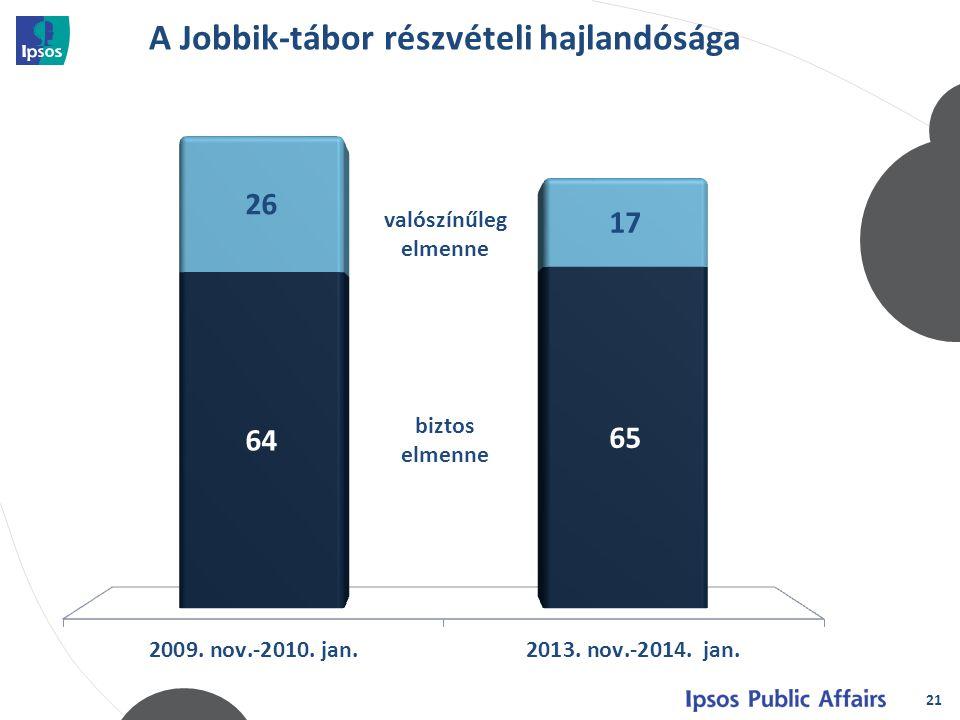 A Jobbik-tábor részvételi hajlandósága 21 biztos elmenne valószínűleg elmenne