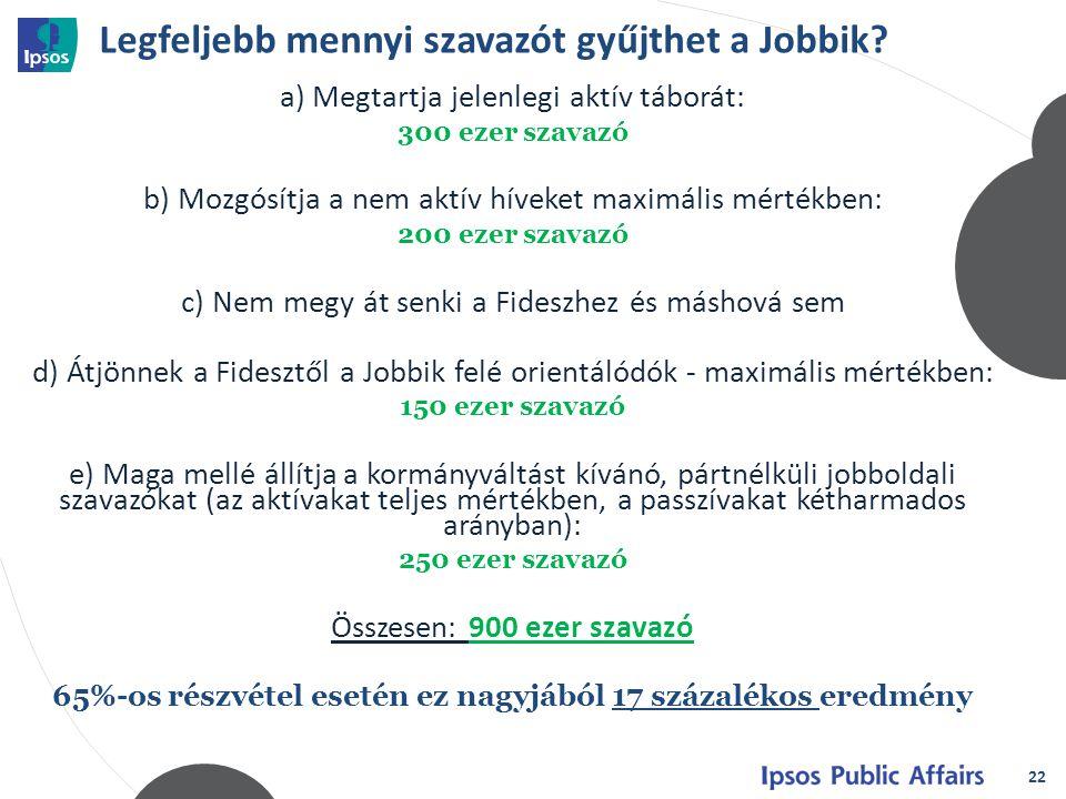 Legfeljebb mennyi szavazót gyűjthet a Jobbik? a) Megtartja jelenlegi aktív táborát: 300 ezer szavazó b) Mozgósítja a nem aktív híveket maximális mérté