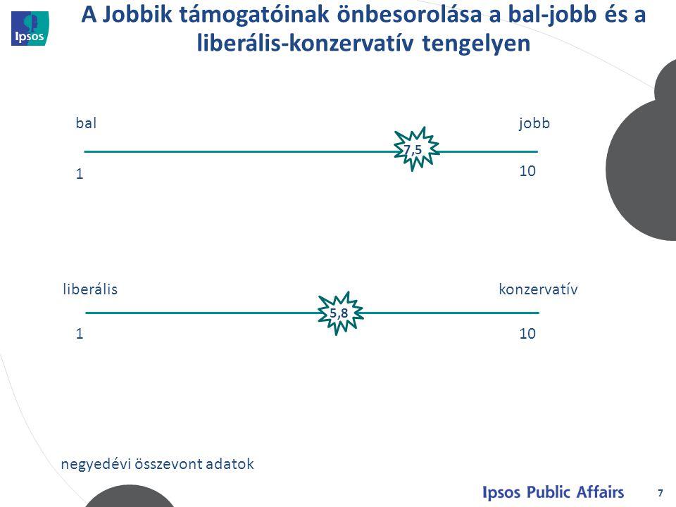 7 A Jobbik támogatóinak önbesorolása a bal-jobb és a liberális-konzervatív tengelyen baljobb 1 10 7,5 liberális konzervatív 110 5,8 negyedévi összevont adatok