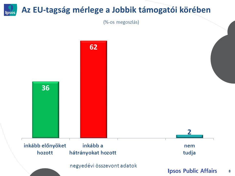 Az EU-tagság mérlege a Jobbik támogatói körében 8 (%-os megoszlás) negyedévi összevont adatok