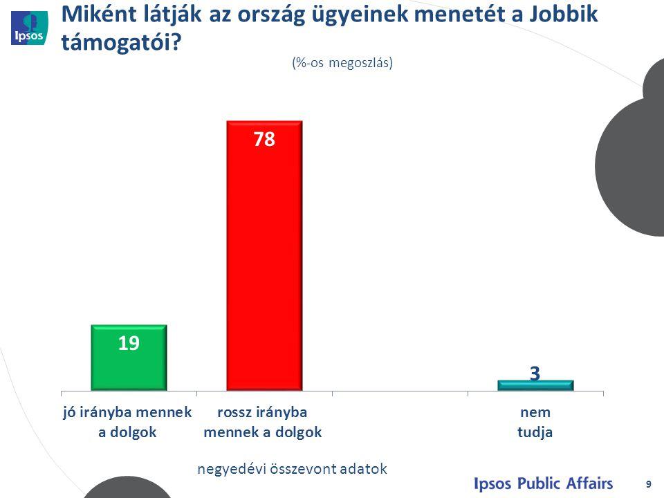 Miként látják az ország ügyeinek menetét a Jobbik támogatói? 9 (%-os megoszlás) negyedévi összevont adatok
