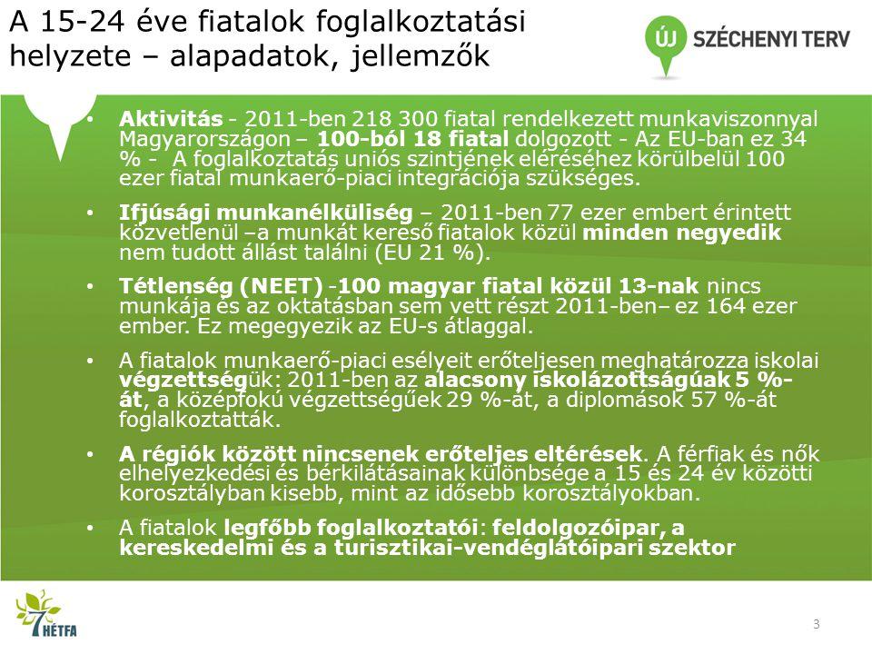 A 15-24 éve fiatalok foglalkoztatási helyzete – alapadatok, jellemzők • Aktivitás - 2011-ben 218 300 fiatal rendelkezett munkaviszonnyal Magyarországon – 100-ból 18 fiatal dolgozott - Az EU-ban ez 34 % - A foglalkoztatás uniós szintjének eléréséhez körülbelül 100 ezer fiatal munkaerő-piaci integrációja szükséges.