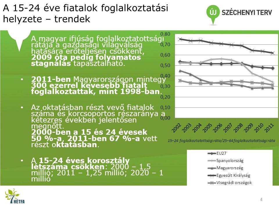 A 15-24 éve fiatalok foglalkoztatási helyzete – trendek • A magyar ifjúság foglalkoztatottsági rátája a gazdasági világválság hatására erőteljesen csö