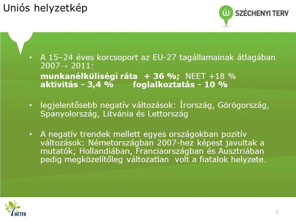 Uniós helyzetkép • A 15–24 éves korcsoport az EU-27 tagállamainak átlagában 2007 → 2011: munkanélküliségi ráta + 36 %; NEET +18 % aktivitás - 3,4 % foglalkoztatás - 10 % • legjelentősebb negatív változások: Írország, Görögország, Spanyolország, Litvánia és Lettország • A negatív trendek mellett egyes országokban pozitív változások: Németországban 2007-hez képest javultak a mutatók; Hollandiában, Franciaországban és Ausztriában pedig megközelítőleg változatlan volt a fiatalok helyzete.