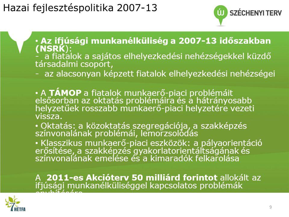 Hazai fejlesztéspolitika 2007-13 • Az ifjúsági munkanélküliség a 2007-13 időszakban (NSRK): - a fiatalok a sajátos elhelyezkedési nehézségekkel küzdő
