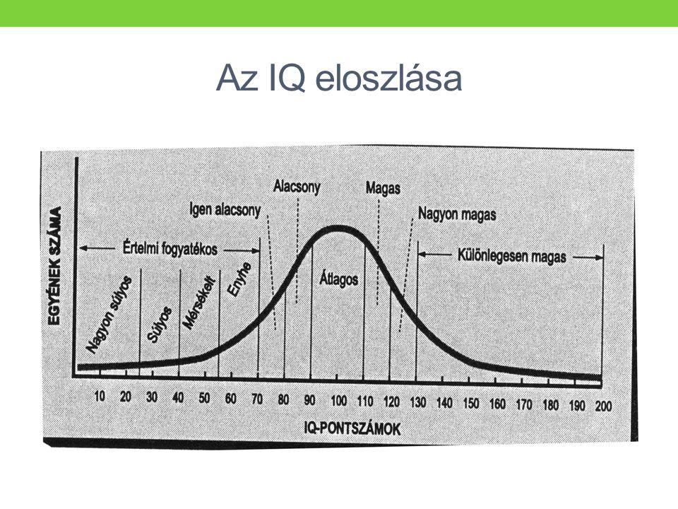 Az IQ eloszlása