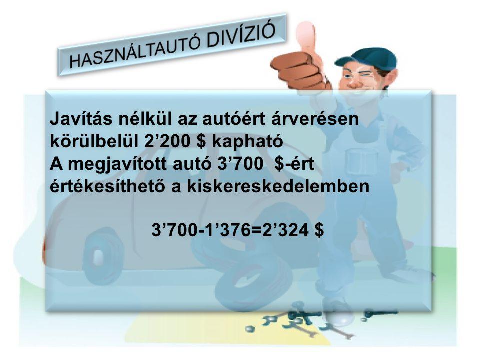 Javítás nélkül az autóért árverésen körülbelül 2'200 $ kapható A megjavított autó 3'700 $-ért értékesíthető a kiskereskedelemben 3'700-1'376=2'324 $ J