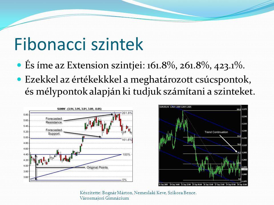 Fibonacci szintek  És íme az Extension szintjei: 161.8%, 261.8%, 423.1%.  Ezekkel az értékekkkel a meghatározott csúcspontok, és mélypontok alapján