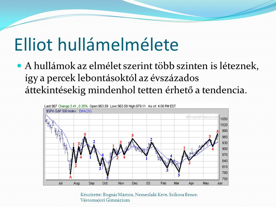 Elliot hullámelmélete  A hullámok az elmélet szerint több szinten is léteznek, így a percek lebontásoktól az évszázados áttekintésekig mindenhol tetten érhető a tendencia.