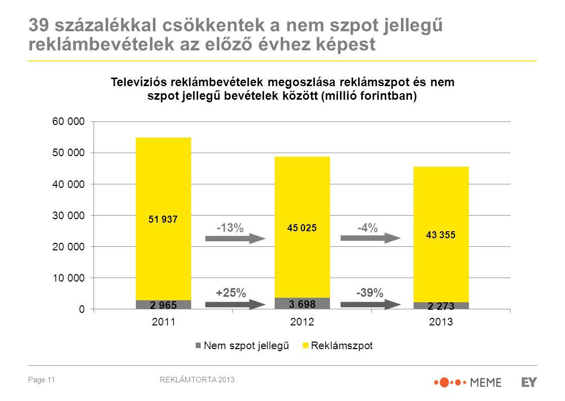 Page 11 39 százalékkal csökkentek a nem szpot jellegű reklámbevételek az előző évhez képest REKLÁMTORTA 2013